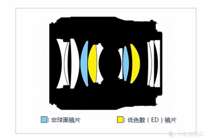 """新世代""""人类光学精华"""",尼康Z 50/1.8 S评测"""