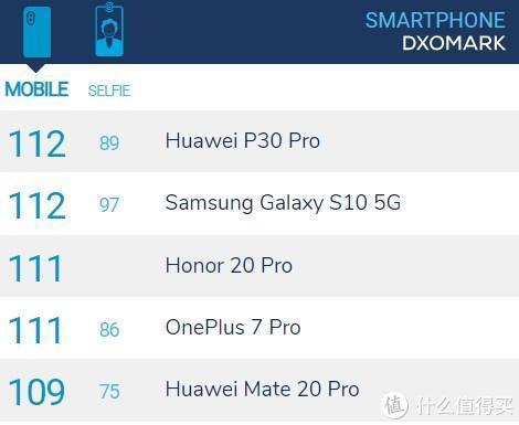 荣耀20 Pro DxO评分达到111分 领先华为Mate20 Pro 全球排名第三