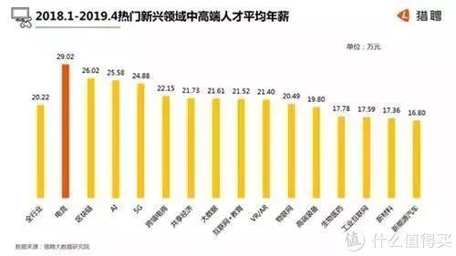 中国电竞人才报告发布:平均年薪29万、30岁以下人群成主力