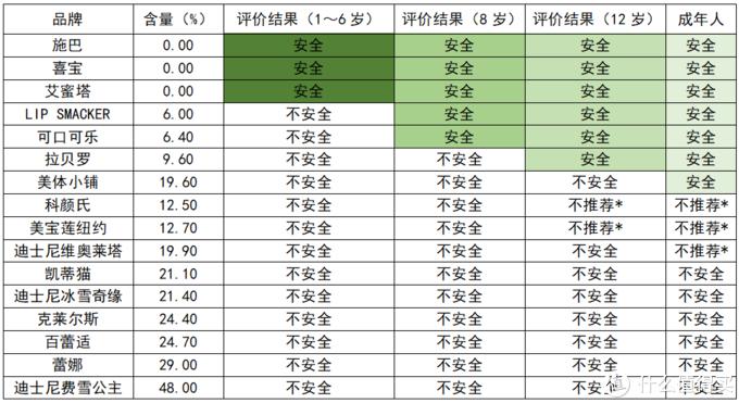 表2:饱和烃矿物油(C16~C35)对不同年龄阶段儿童及成年人的安全风险评估结果