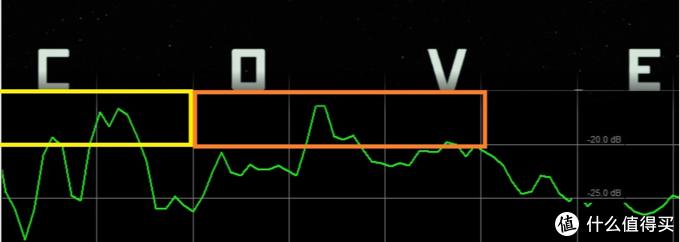 一张图教你鉴别电影低频音效的好坏