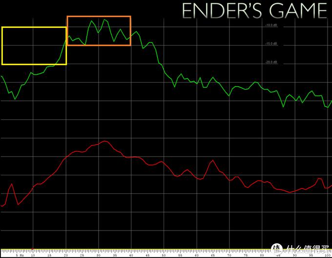 《安德的游戏 Ender's Game》曲线图