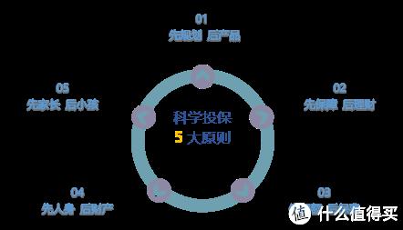 【投保原则】投保前的5大基本原则