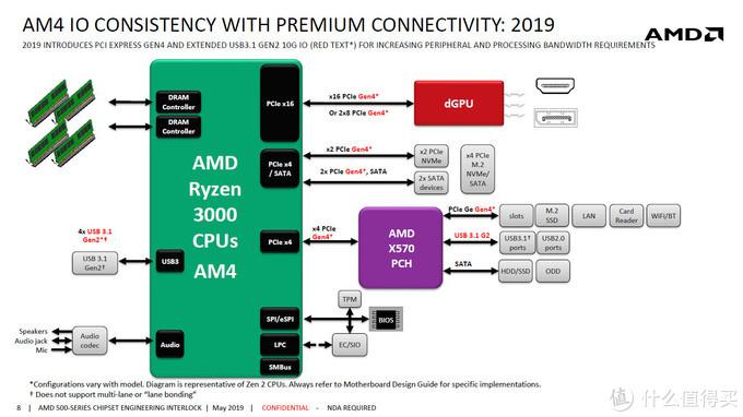 AMD X570南桥架构解析:24条PCIE 4.0通道,完全自主设计