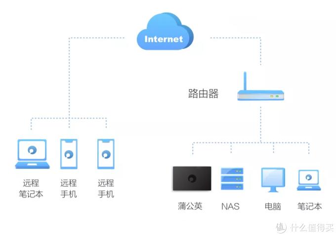 千元NAS,百兆宽带别浪费!不换路由,不改网络远程访问!蒲公英P5测评