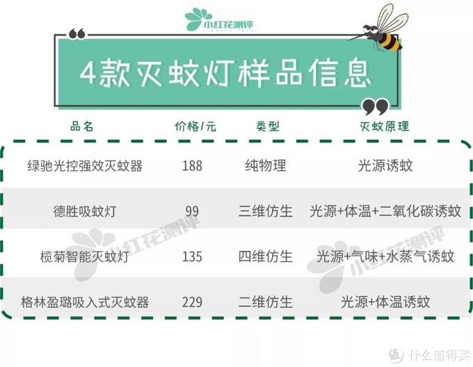 4款灭蚊灯测评:兔子VS灭蚊灯,谁更招蚊?