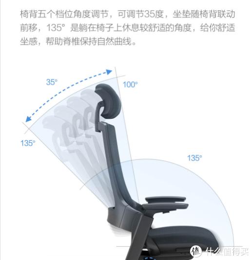 米粉专属:UE这把椅子能动手又能动脑还能撑腰