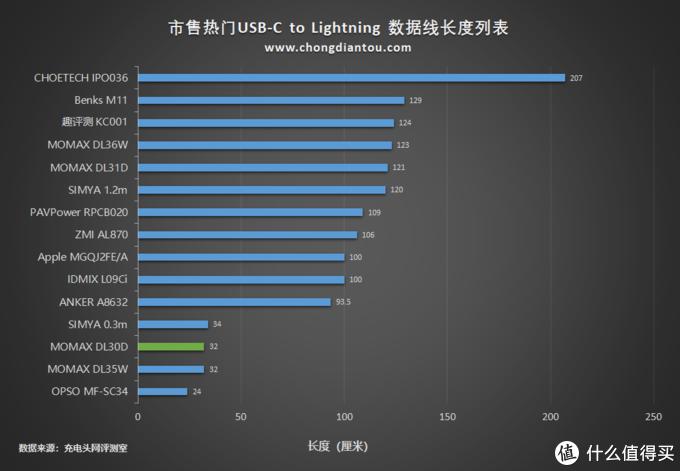 短线也玩凯夫拉?摩米士USB-C to Lightning 0.3米拉车线上手评测