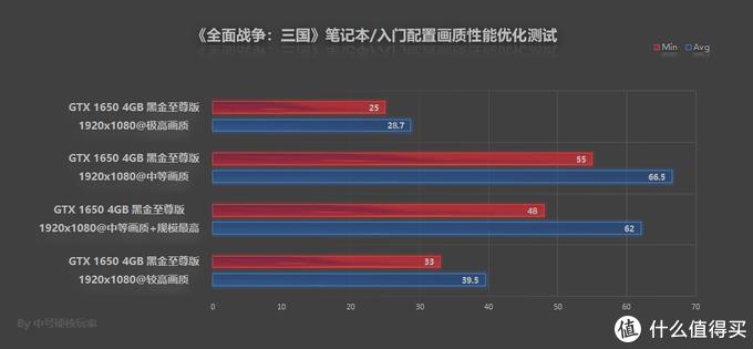 《全面战争:三国》—曲线匡扶汉室,2019年第二个硬件杀手