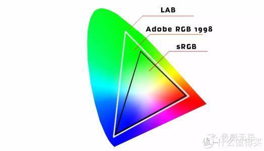 色域分布图