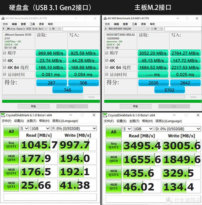 M.2 SSD动起来,变身移动储存,与各种硬盘大乱斗!