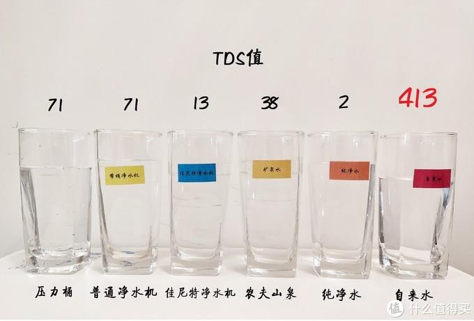 """无桶大通量,三年免换芯——更好的净水机佳尼特""""大白"""" CXR550-T1深度对比评测"""