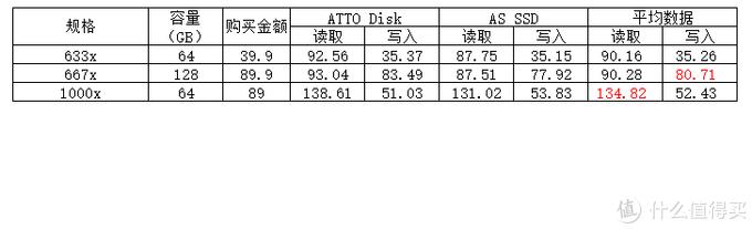 雷克沙(Lexar) 1000x UHS-II VS 667x or