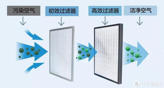 【小刀评测】中央新风系统管道材质该如何选,PE管还是PVC管?