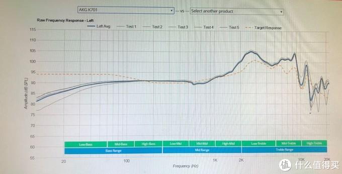 AKG K701频响曲线