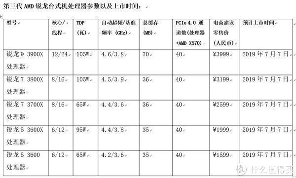 二代处理器降价清库存 7nm工艺Zen2架构锐龙3000系列即将开卖
