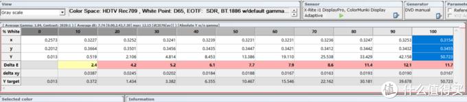 这是默认状态下的DELTA E值,可见这个数据真的不咋地,DELTA E值越小越好