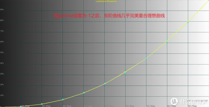 最终的灰阶曲线,几乎全程完美重合理想曲线