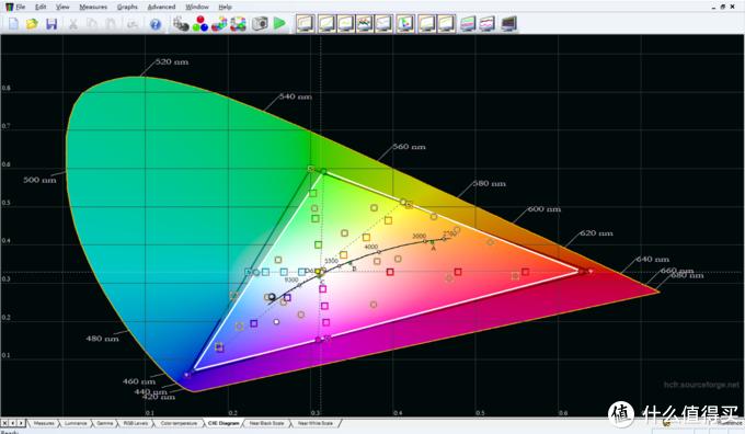 这是得到的初始色域图,绿色差着点