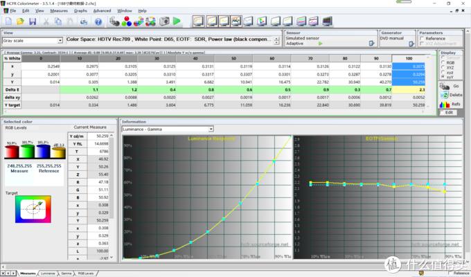 188寸的最终灰阶成果,DELTA E基本都在1以下,灰阶曲线完美重合,gamma值维持在2.2
