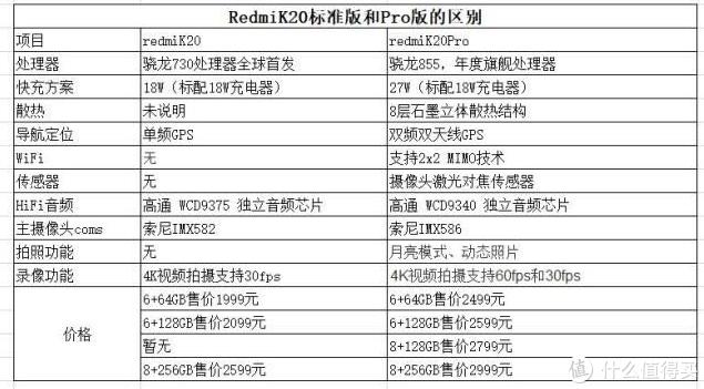 红米 K20 PRO 一个普通消费者想知道的一切