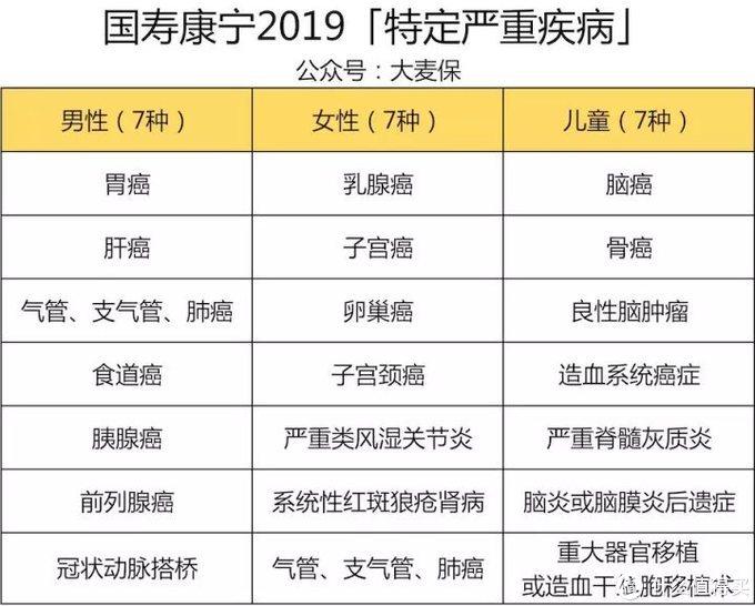 2019年6月最新重疾险测评