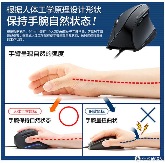 告别鼠标手,后悔没早买,SANWASUPPLY人体工学垂直鼠标轻众测