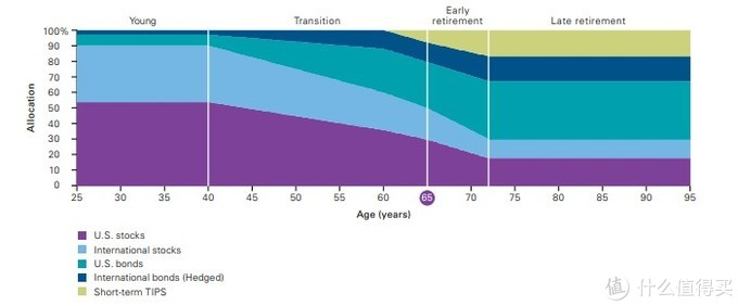 浅谈香港保险——权益资产下滑曲线与养老金配置