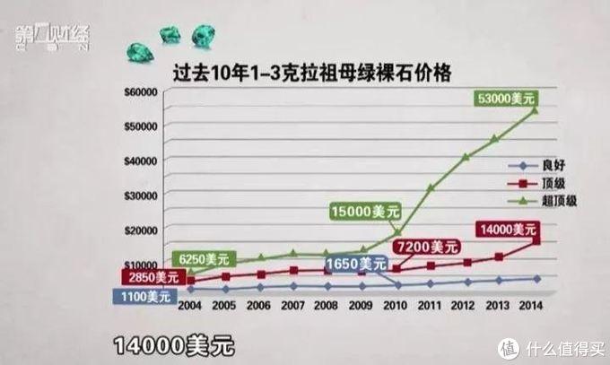 """▲2010年至今,哥伦比亚祖母绿供不应求,超顶级品质的祖母绿价格""""起飞"""""""