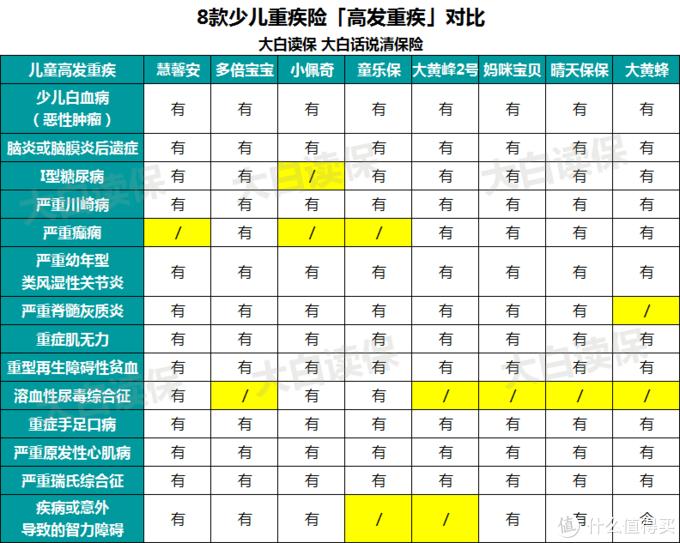 8款少儿重疾险大PK,哪一款值得买?