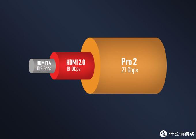 带宽提升到了21Gbps,比标准2.0的18Gbps提升不小