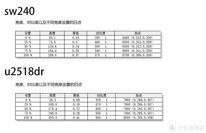 广色域显示器凭什么贵?明基sw240对比戴尔u2518dr使用体验