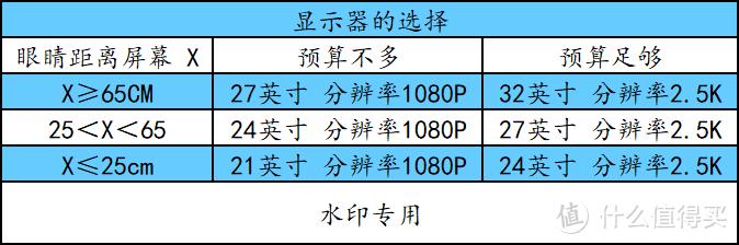 金牌装机单:中端性价比主机和显示器选购指南!看这个就够了!