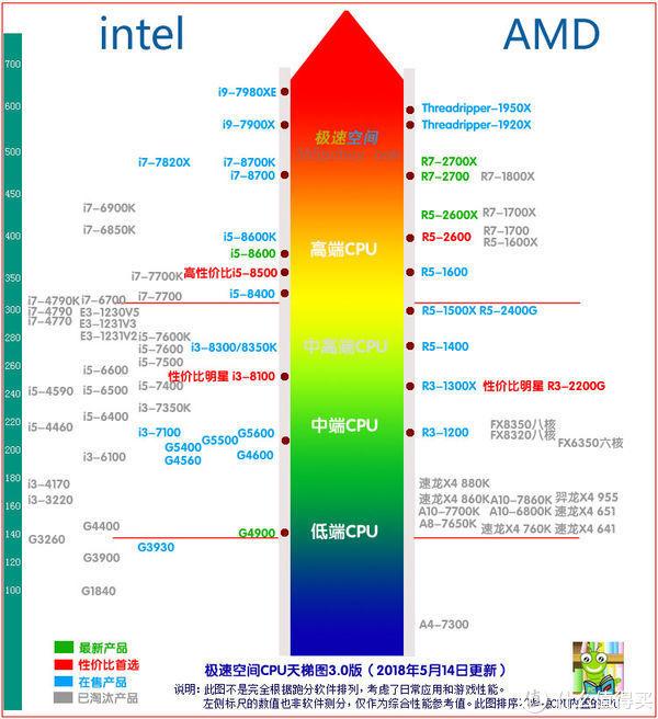处理器定位阶梯图,你用的处理器在哪呢