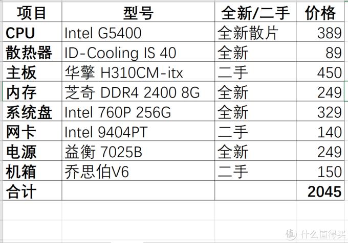 【金牌装机单】软路由、NAS我都要,2000元高性能Homelab