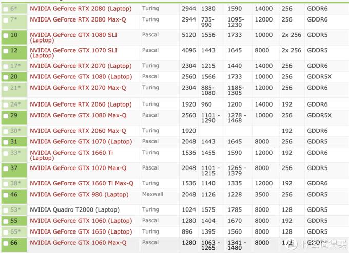▲ 目前市场主流的Nvidia消费级移动版游戏卡排名,Turing架构还是香。