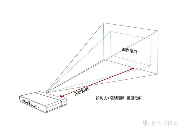 投影仪怎么选,同样是1080P,为什么贵3500元,明基 i707投影仪使用评测