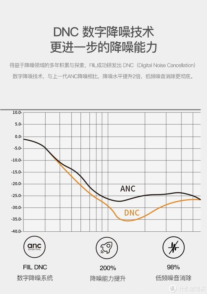 增加了数字降噪的FIIL 随身星 DNC ——简单开箱和对比记录