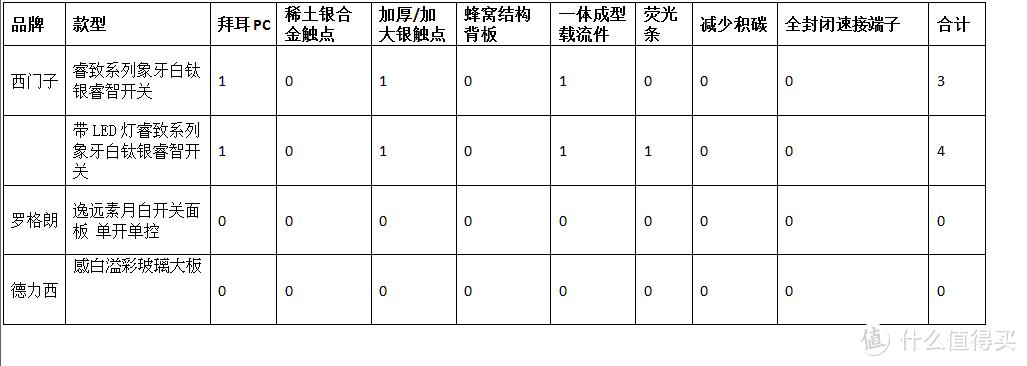 如何挑选开关插座?西门子/松下/ABB/施耐德/罗格朗/德力西