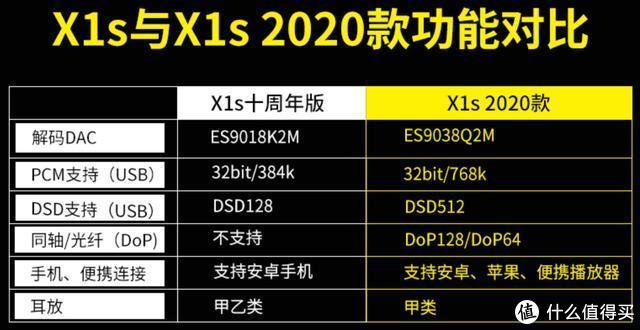 有些消耗体力,AUNE X1S 2020款与耳机搭配听感报告