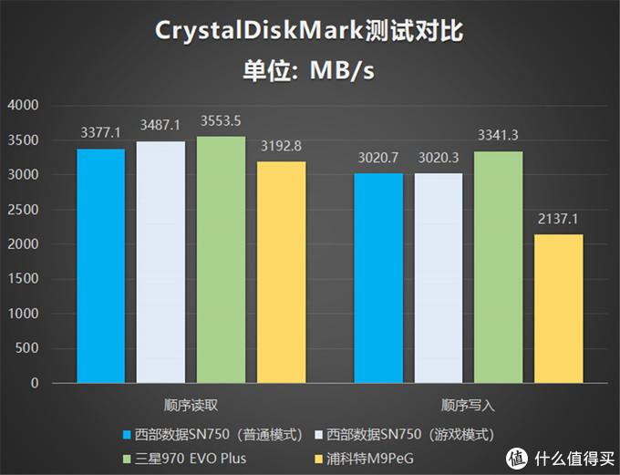 三款高性能热门NVMe SSD对比测评:哪一款更值得选购?
