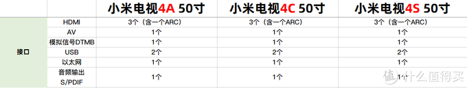 接口种类数量横向对比