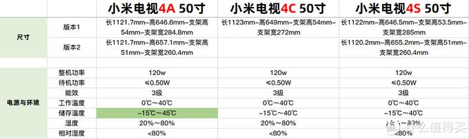 尺寸、电源与环境横向对比