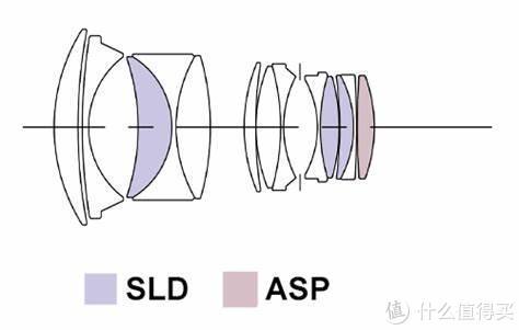 分辨率天花板?聊聊大光圈标准镜头光学设计