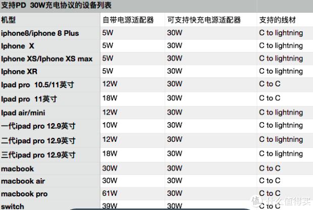PD充电器选购指南:从18W-100W,如何选到适合自己的