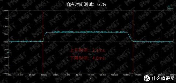 240Hz 1ms 电竞屏看起来怎么样 — ZOWIE XL2540 评测