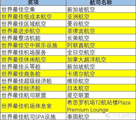 航司那些事98期:Skytrax发布2019年度全球最佳航司 三家中国航司上榜前10