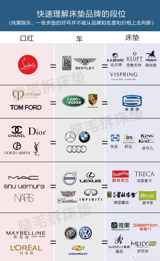仅供娱乐,不诋毁任何品牌