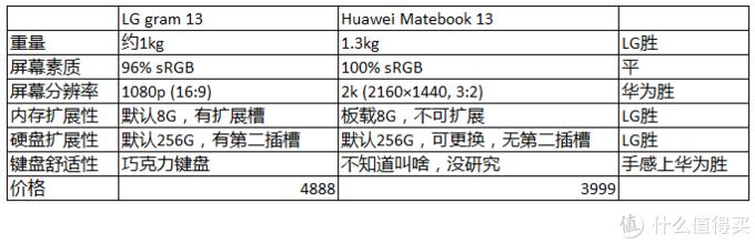 超极本最优性价比之选 -- 记华为 Matebook 13 (i3版)