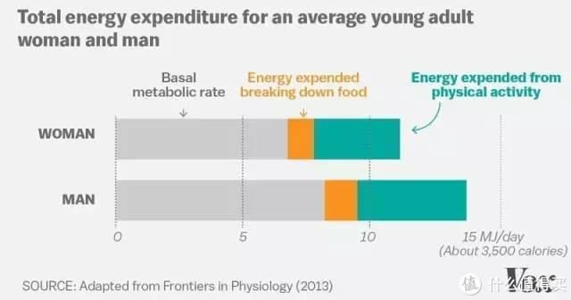 青年女性与男性每日平均能量支出构成。